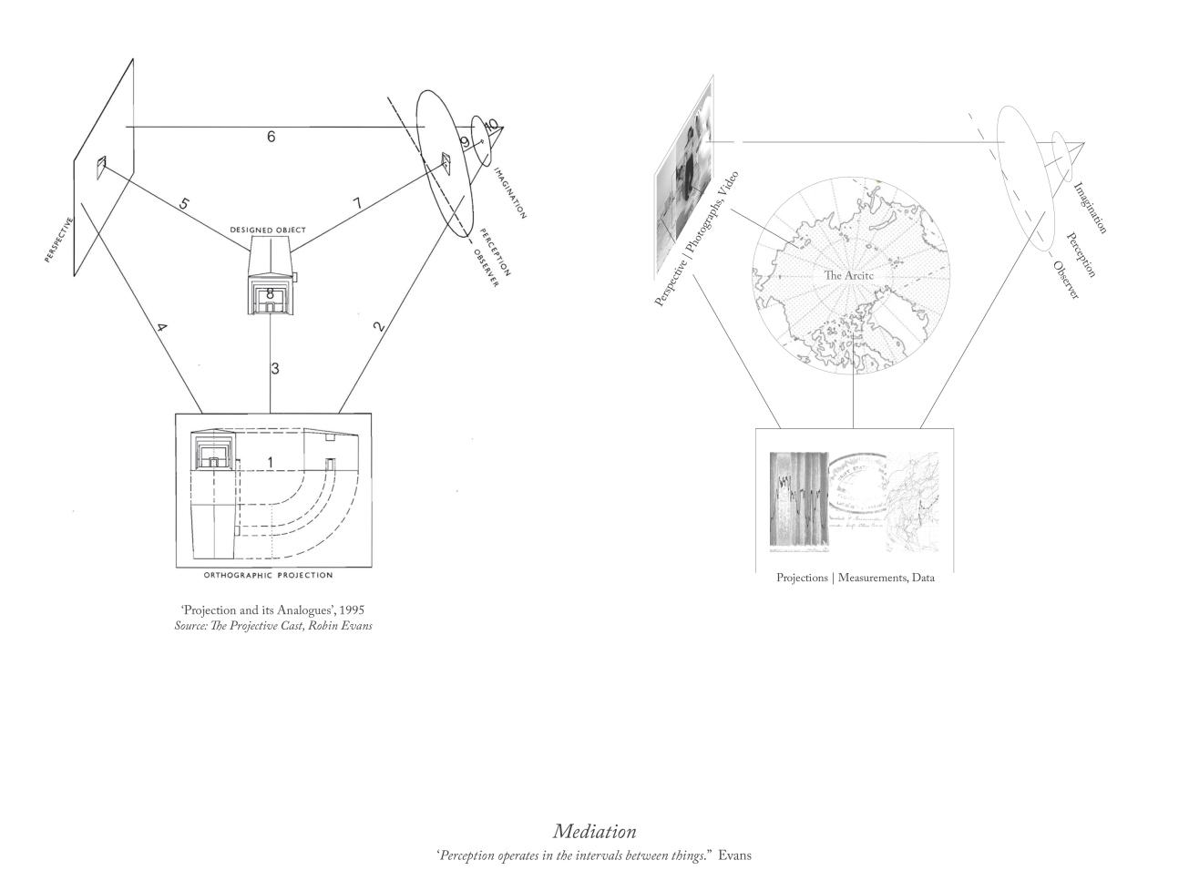 Robin Evans Diagram